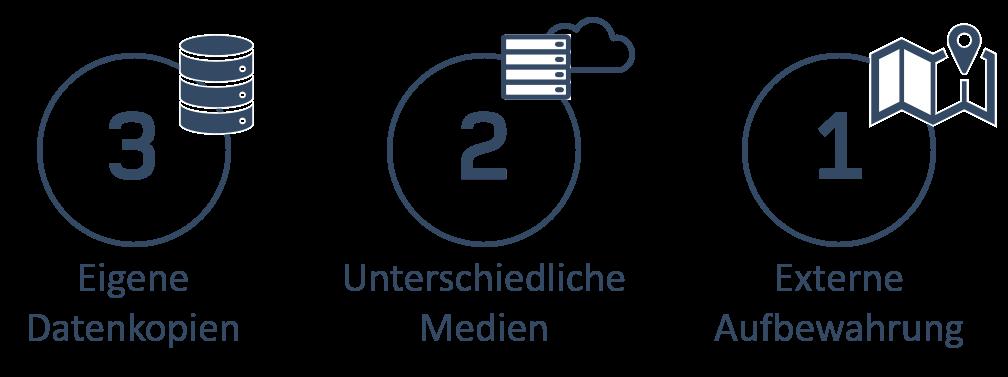 3-2-1 Regel Datensicherung Backup