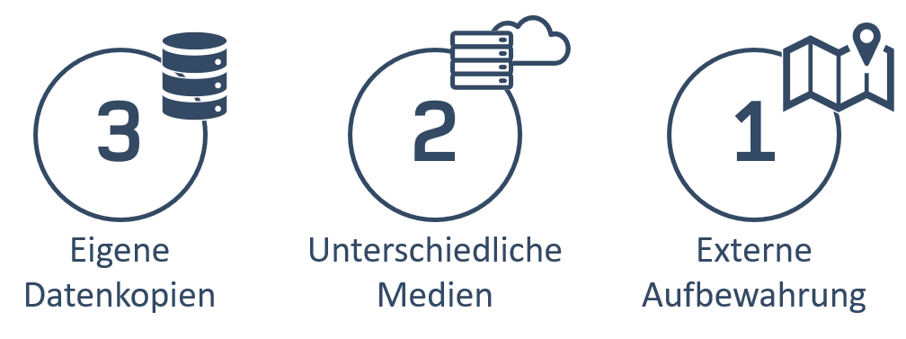 3-2-1 Regel Datensicherung Backup