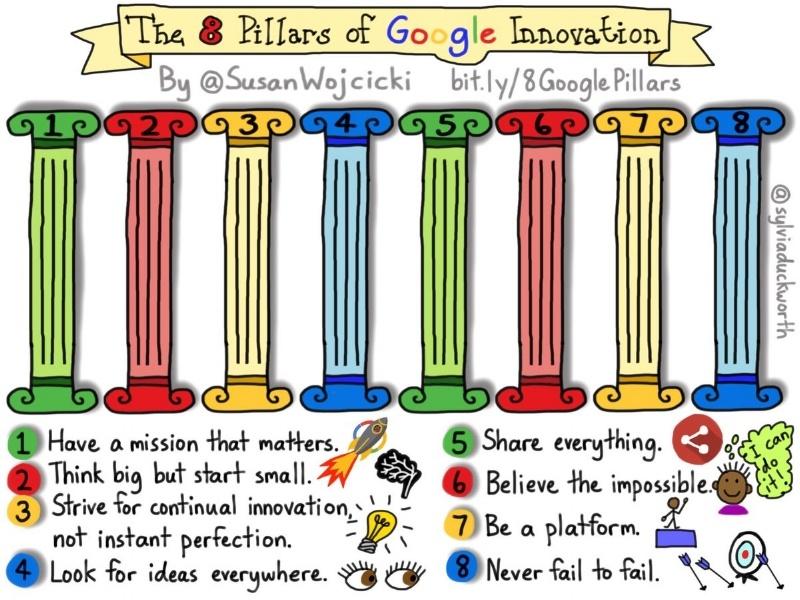 Die 8 Säulen mit denen Google Innovation erreichen will