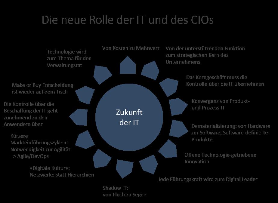 Neue Rolle IT und CIO