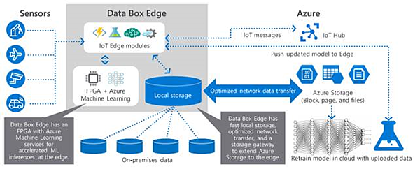 Data Box Edge