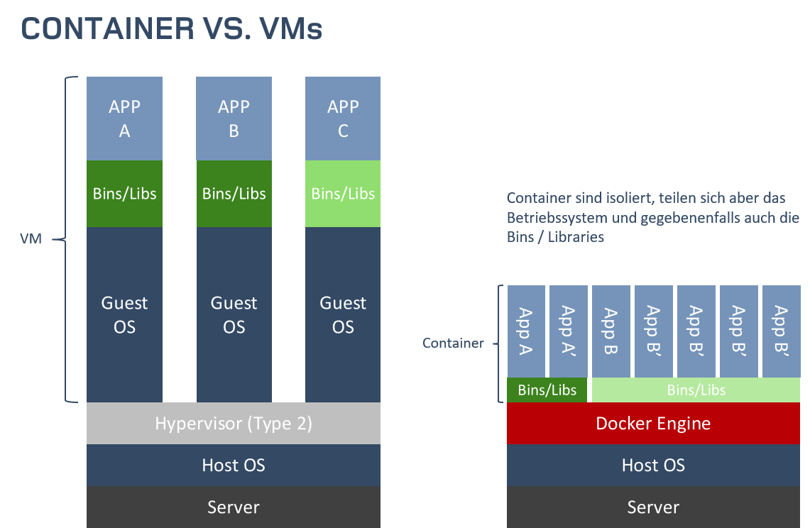 Docker vs. VMs-1