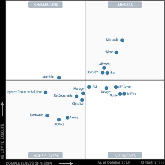 Magic_Quadrant_for_Content_Services_Platforms