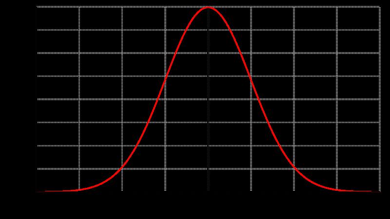 Gauss_dichtefunktion