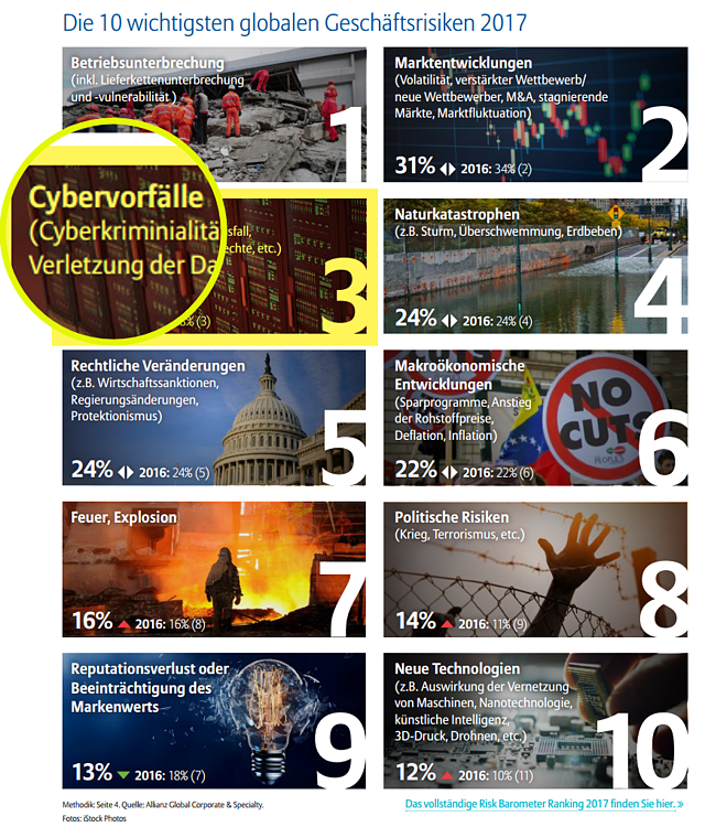 Globale Geschäftsrisiken Allianz Studie 2017