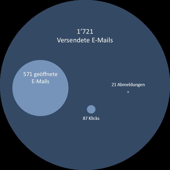 Grafik E-Mails.png