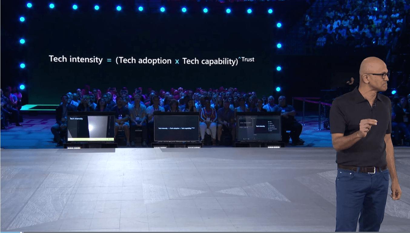 Inspire Tech-Intensity
