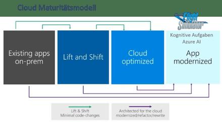 Kognitive Aufgaben Azure Cloud