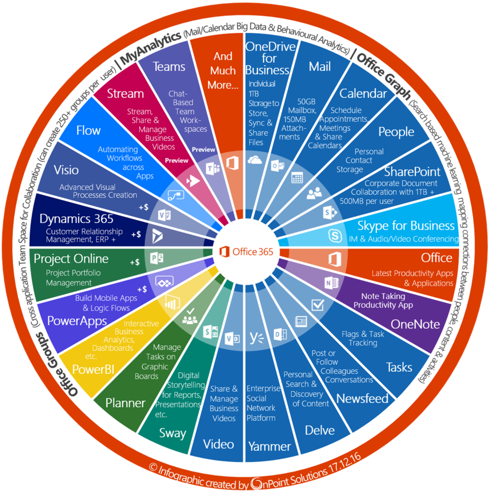 Circle Office 365 OnPoint Solutions