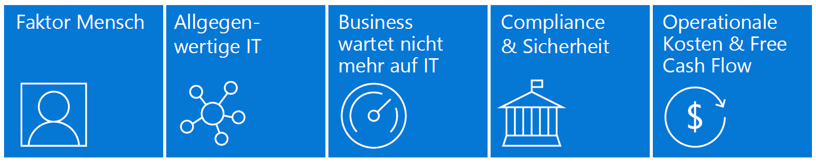Strategie und Datacenter