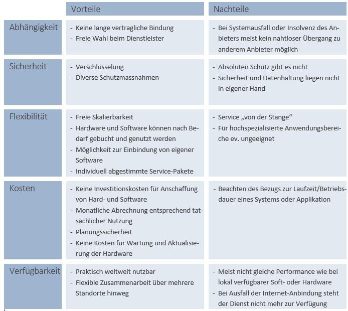 Tabelle_Vor-Nachteile_Clouddienste.png