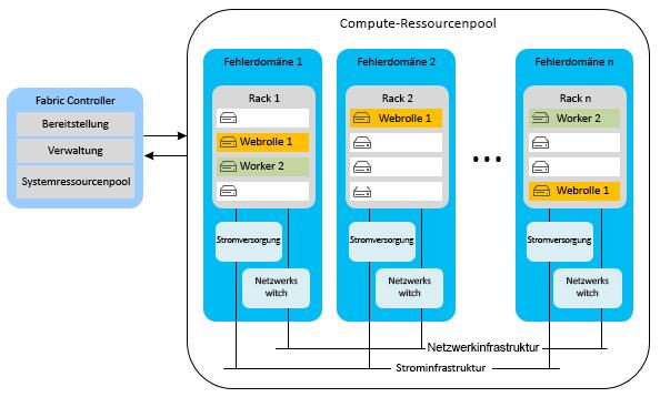 Azure-Ressourcen sind hochverfügbar dank unterschiedlichen Fehlerdomänen