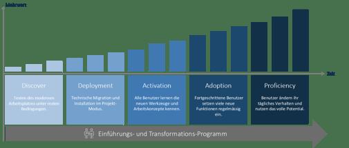 Einführungs und Transformationsprogramm