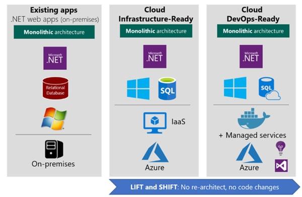 Lift and Shift Microsoft