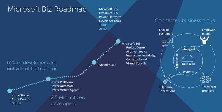 Microsoft Biz Roadmap