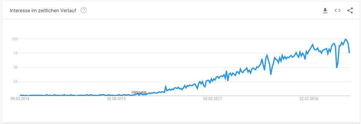 Serverless Interesse steigt Google Trends
